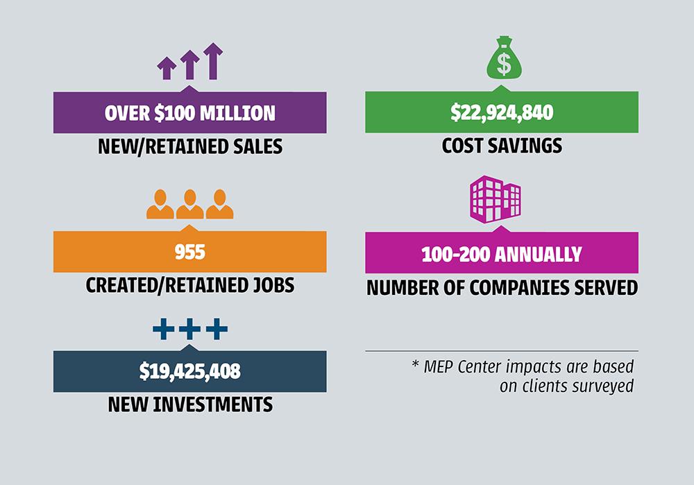 New Mexico MEP economic impacts