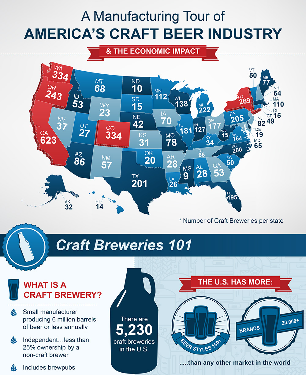 Craft Breweries infographic