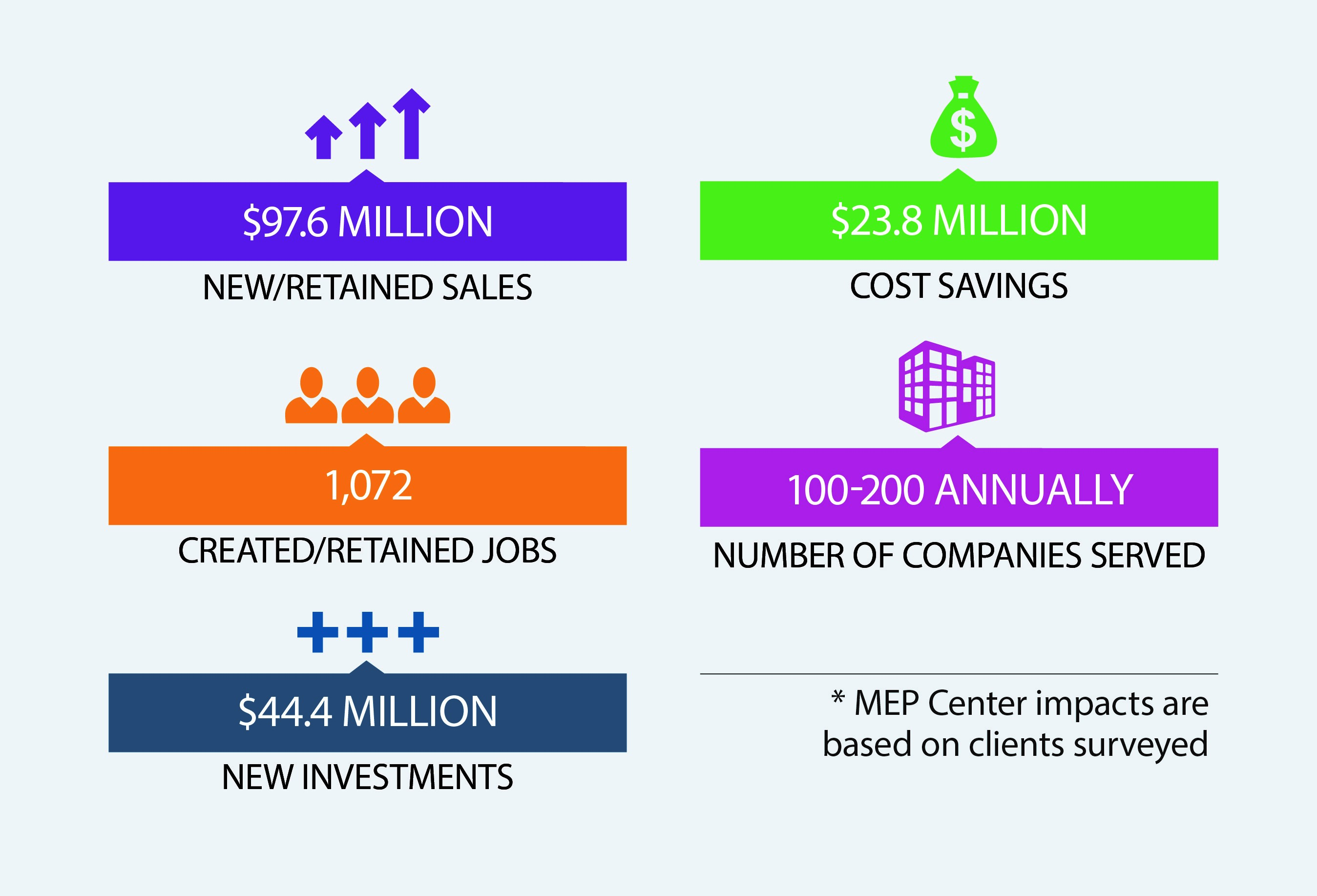 New Mexico MEP economic impacts